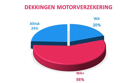 dekkingen motorverzekering