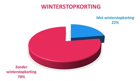 winterstopkorting